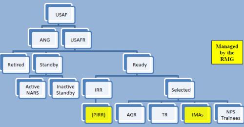USAF-Reserve-organization-e1379772471866
